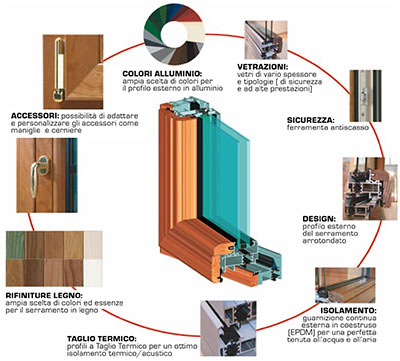 Giannone srl vetreria porte e serramenti montella avellino - Tipologie di porte ...